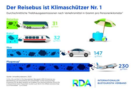 klimaschutz-reisebus